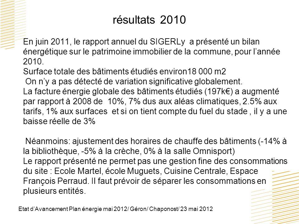Etat dAvancement Plan énergie mai 2012/ Géron/ Chaponost/ 23 mai 2012 résultats 2010 En juin 2011, le rapport annuel du SIGERLy a présenté un bilan én