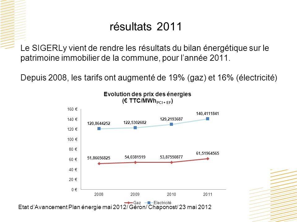 Etat dAvancement Plan énergie mai 2012/ Géron/ Chaponost/ 23 mai 2012 résultats 2011 Le SIGERLy vient de rendre les résultats du bilan énergétique sur