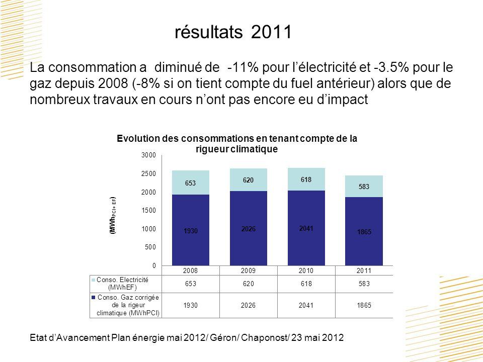 Etat dAvancement Plan énergie mai 2012/ Géron/ Chaponost/ 23 mai 2012 résultats 2011 La consommation a diminué de -11% pour lélectricité et -3.5% pour