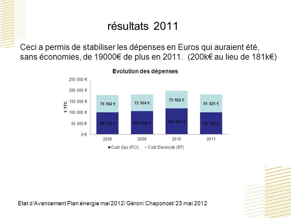 Etat dAvancement Plan énergie mai 2012/ Géron/ Chaponost/ 23 mai 2012 résultats 2011 Ceci a permis de stabiliser les dépenses en Euros qui auraient ét