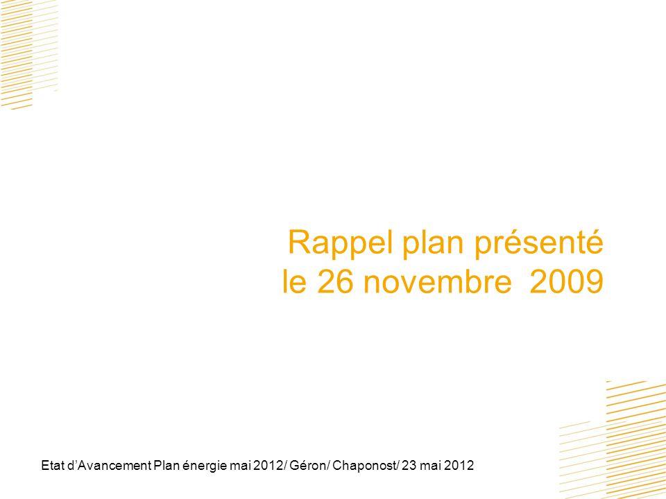 Etat dAvancement Plan énergie mai 2012/ Géron/ Chaponost/ 23 mai 2012 résultats 2011 Ceci a permis de stabiliser les dépenses en Euros qui auraient été, sans économies, de 19000 de plus en 2011.