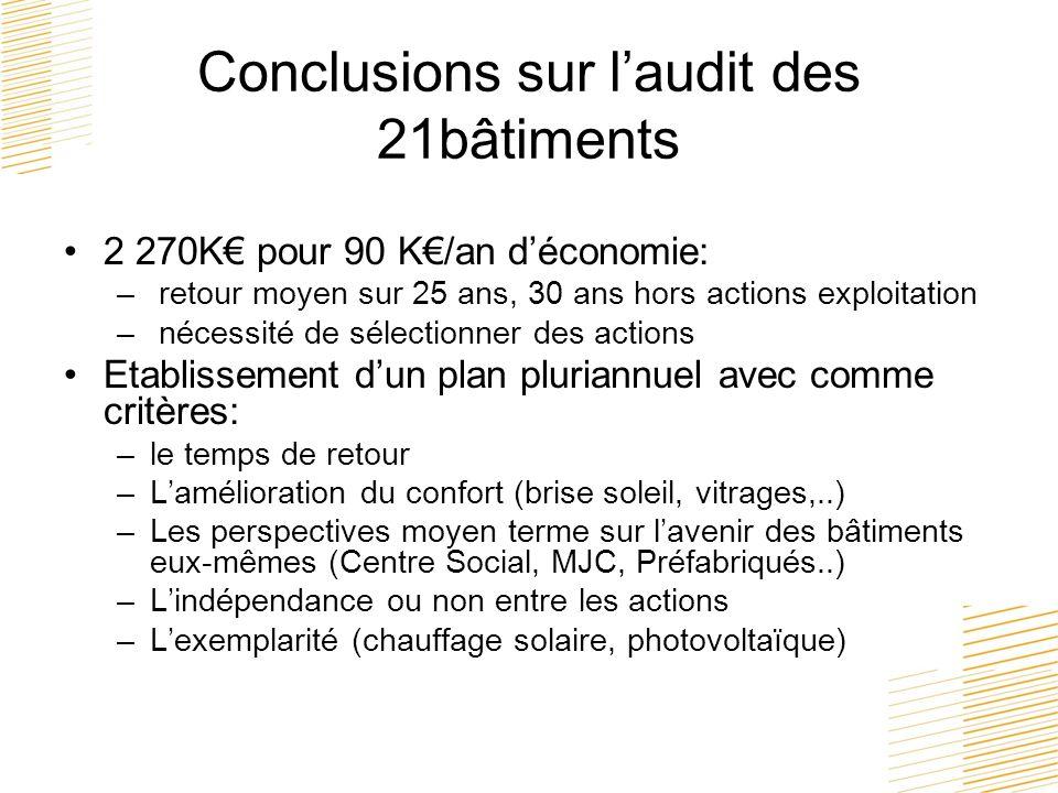 Conclusions sur laudit des 21bâtiments 2 270K pour 90 K/an déconomie: – retour moyen sur 25 ans, 30 ans hors actions exploitation – nécessité de sélec