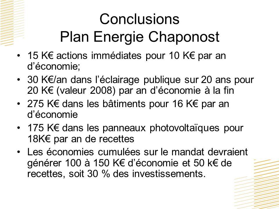 Conclusions Plan Energie Chaponost 15 K actions immédiates pour 10 K par an déconomie; 30 K/an dans léclairage publique sur 20 ans pour 20 K (valeur 2