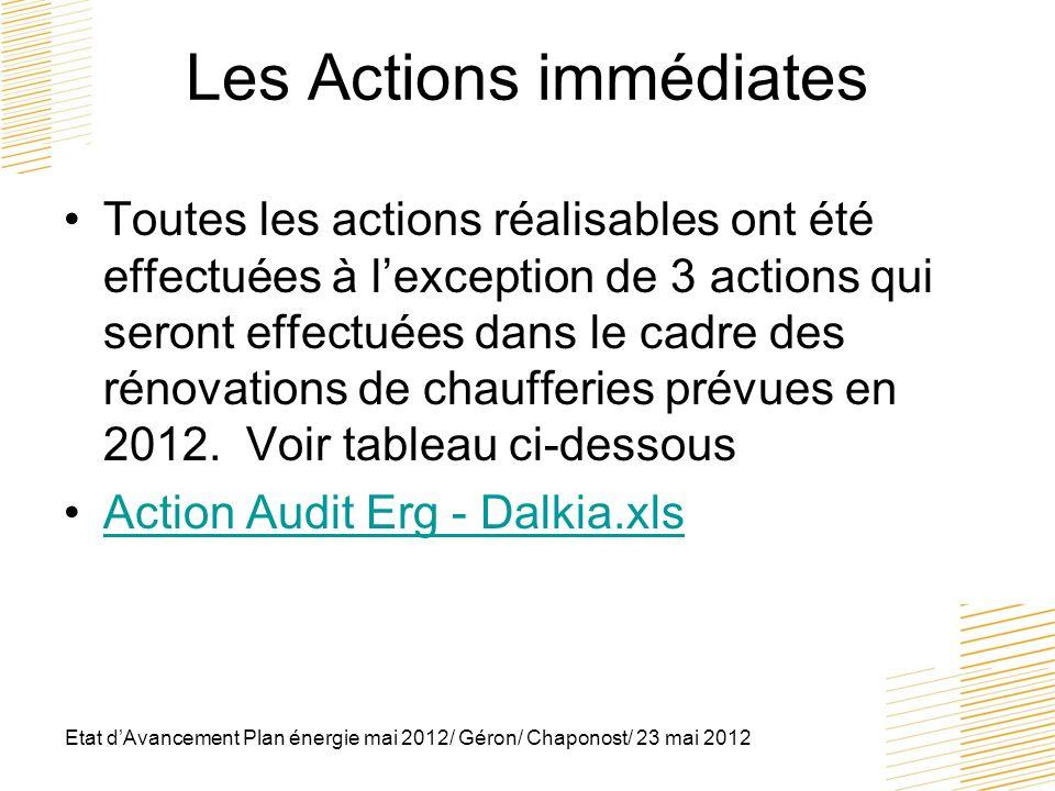Les Actions immédiates Toutes les actions réalisables ont été effectuées à lexception de 3 actions qui seront effectuées dans le cadre des rénovations