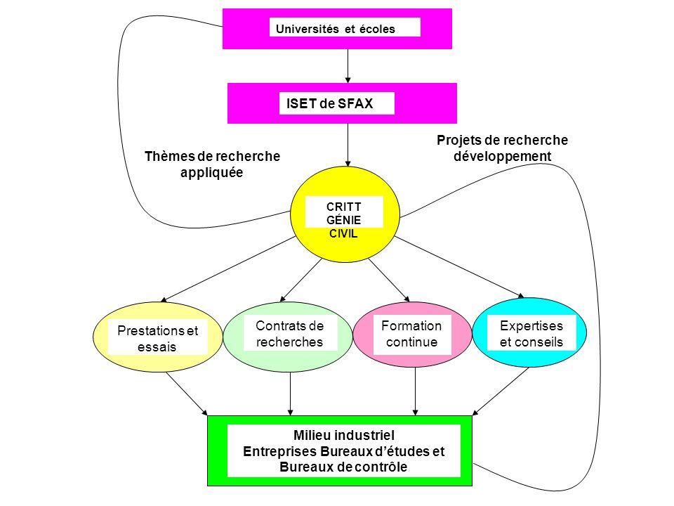 Milieu industriel Entreprises Bureaux détudes et Bureaux de contrôle Prestations et essais Contrats de recherches Formation continue Expertises et con