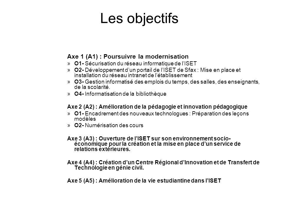 Les objectifs Axe 1 (A1) : Poursuivre la modernisation »O1- Sécurisation du réseau informatique de lISET »O2- Développement dun portail de lISET de Sf