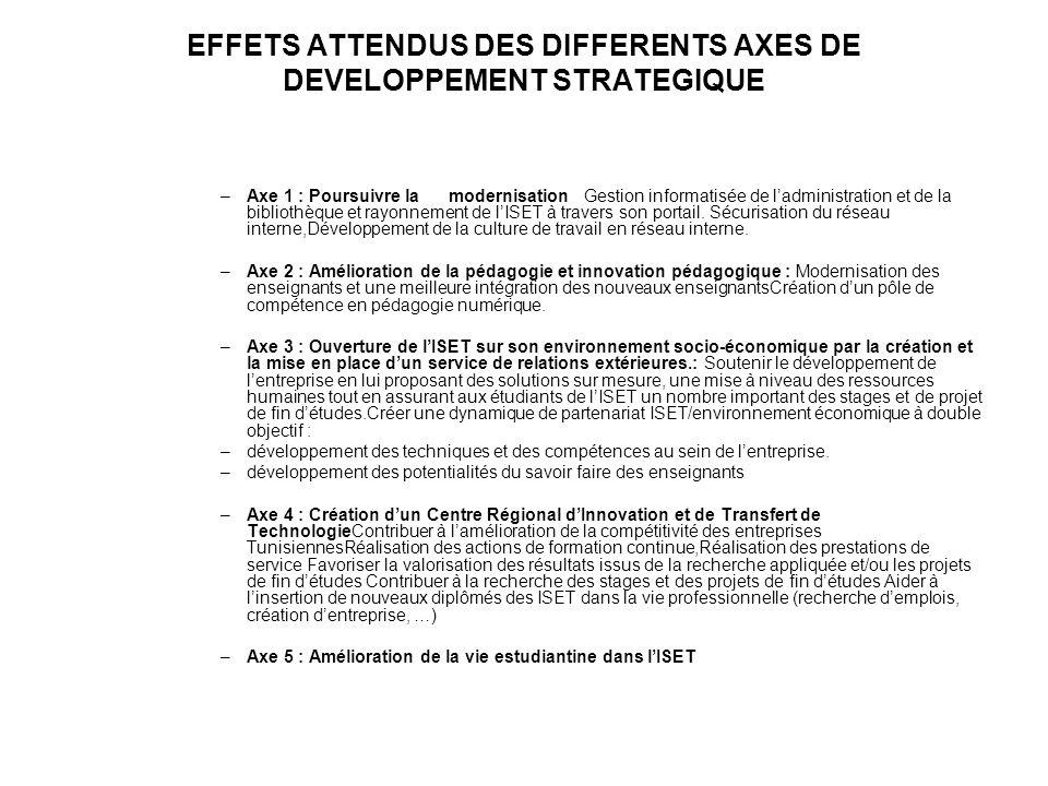EFFETS ATTENDUS DES DIFFERENTS AXES DE DEVELOPPEMENT STRATEGIQUE –Axe 1 : Poursuivre la modernisation Gestion informatisée de ladministration et de la