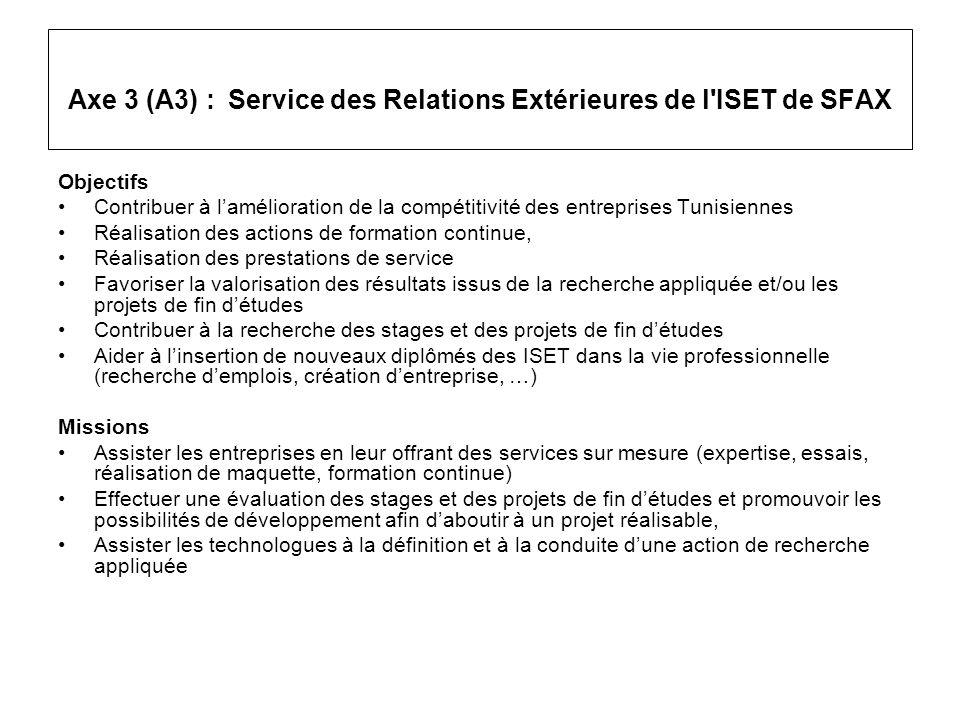 Axe 3 (A3) : Service des Relations Extérieures de l'ISET de SFAX Objectifs Contribuer à lamélioration de la compétitivité des entreprises Tunisiennes