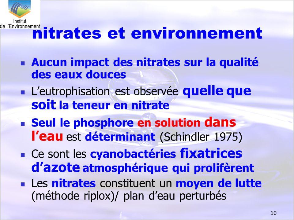 10 nitrates et environnement Aucun impact des nitrates sur la qualité des eaux douces Leutrophisation est observée quelle que soit la teneur en nitrat