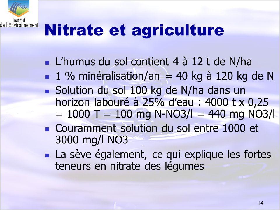 14 Nitrate et agriculture Lhumus du sol contient 4 à 12 t de N/ha 1 % minéralisation/an = 40 kg à 120 kg de N Solution du sol 100 kg de N/ha dans un h