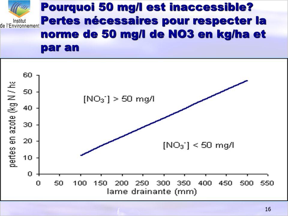 16 Pourquoi 50 mg/l est inaccessible? Pertes nécessaires pour respecter la norme de 50 mg/l de NO3 en kg/ha et par an