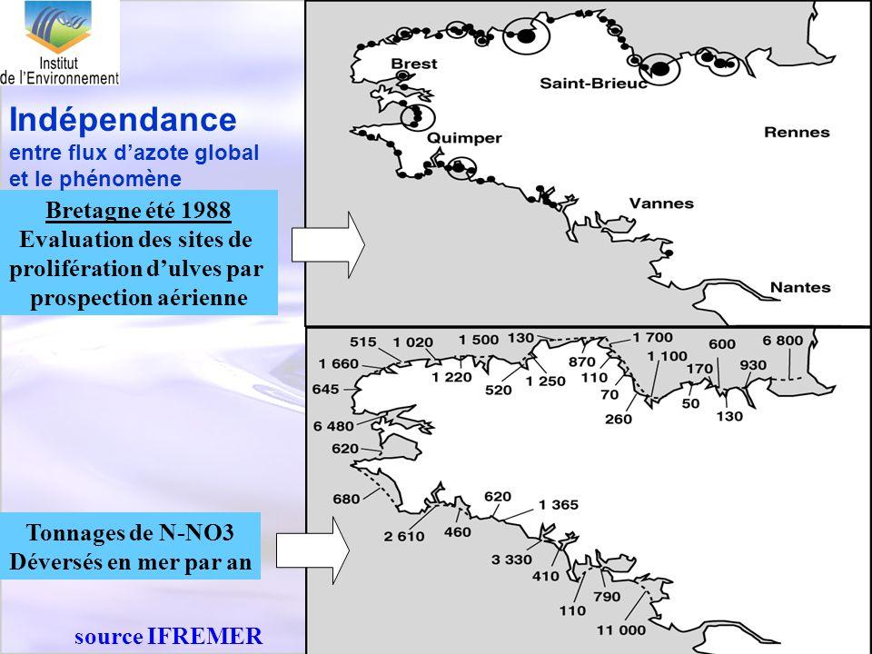 21 Bretagne été 1988 Evaluation des sites de prolifération dulves par prospection aérienne Tonnages de N-NO3 Déversés en mer par an Indépendance entre