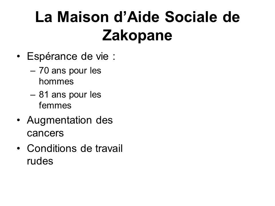 La Maison dAide Sociale de Zakopane Espérance de vie : –70 ans pour les hommes –81 ans pour les femmes Augmentation des cancers Conditions de travail