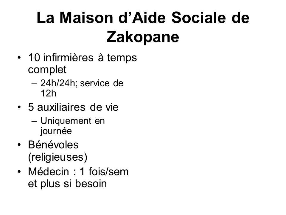 La Maison dAide Sociale de Zakopane 10 infirmières à temps complet –24h/24h; service de 12h 5 auxiliaires de vie –Uniquement en journée Bénévoles (rel