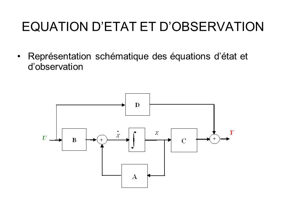 EQUATION DETAT ET DOBSERVATION Représentation schématique des équations détat et dobservation