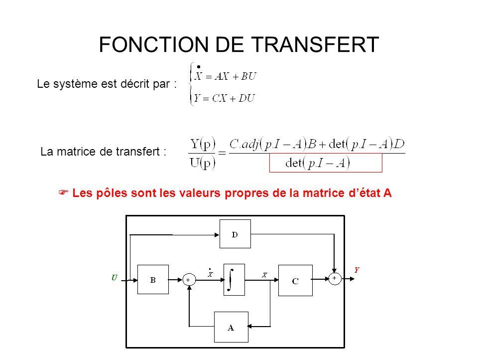 FONCTION DE TRANSFERT Le système est décrit par : La matrice de transfert : Les pôles sont les valeurs propres de la matrice détat A