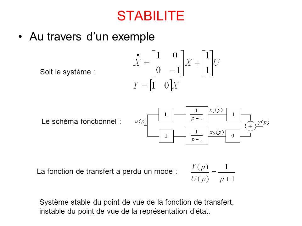 STABILITE Au travers dun exemple Soit le système : Le schéma fonctionnel : La fonction de transfert a perdu un mode : Système stable du point de vue d