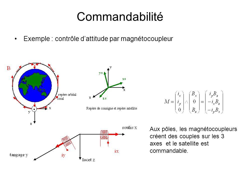 Commandabilité Exemple : contrôle dattitude par magnétocoupleur Aux pôles, les magnétocoupleurs créent des couples sur les 3 axes et le satellite est