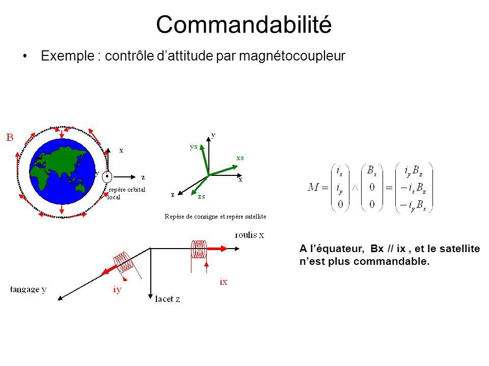 Commandabilité A léquateur, Bx // ix, et le satellite nest plus commandable. Exemple : contrôle dattitude par magnétocoupleur