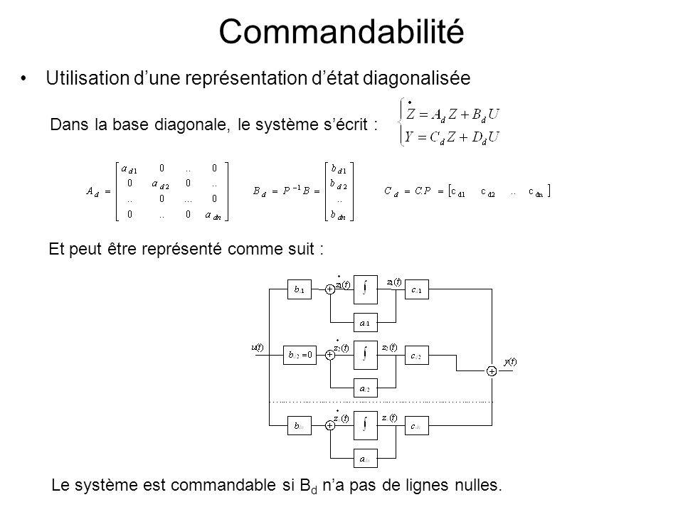 Commandabilité Utilisation dune représentation détat diagonalisée Dans la base diagonale, le système sécrit : Et peut être représenté comme suit : Le