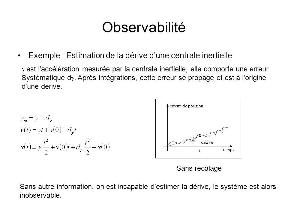 Observabilité Exemple : Estimation de la dérive dune centrale inertielle temps erreur de position t dérive Sans recalage est laccélération mesurée par