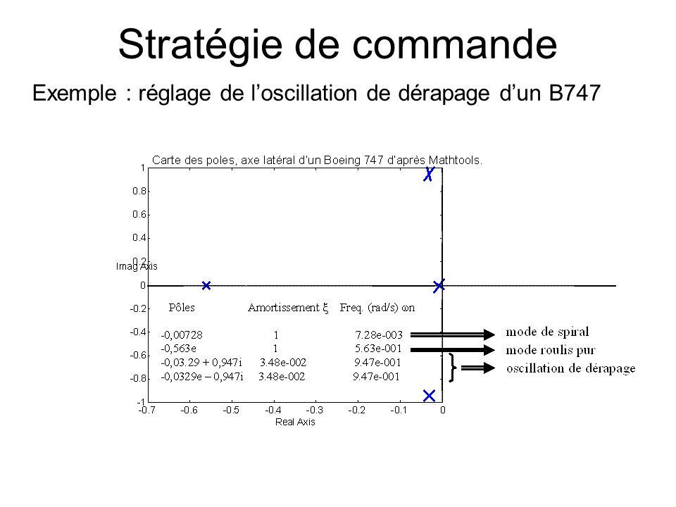 Stratégie de commande Exemple : réglage de loscillation de dérapage dun B747