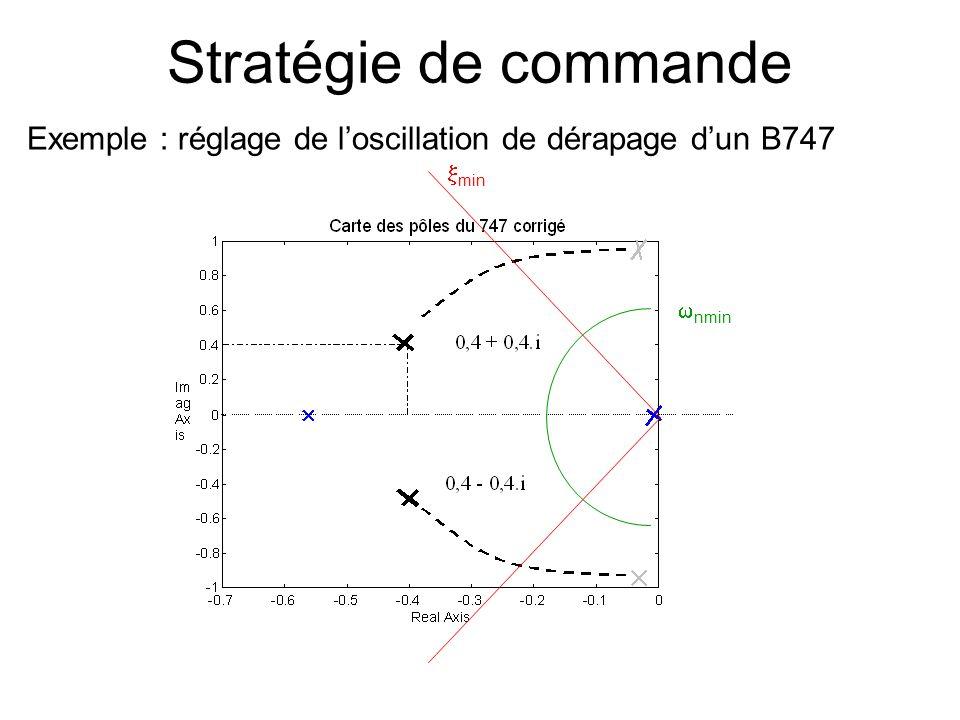 Stratégie de commande Exemple : réglage de loscillation de dérapage dun B747 nmin min