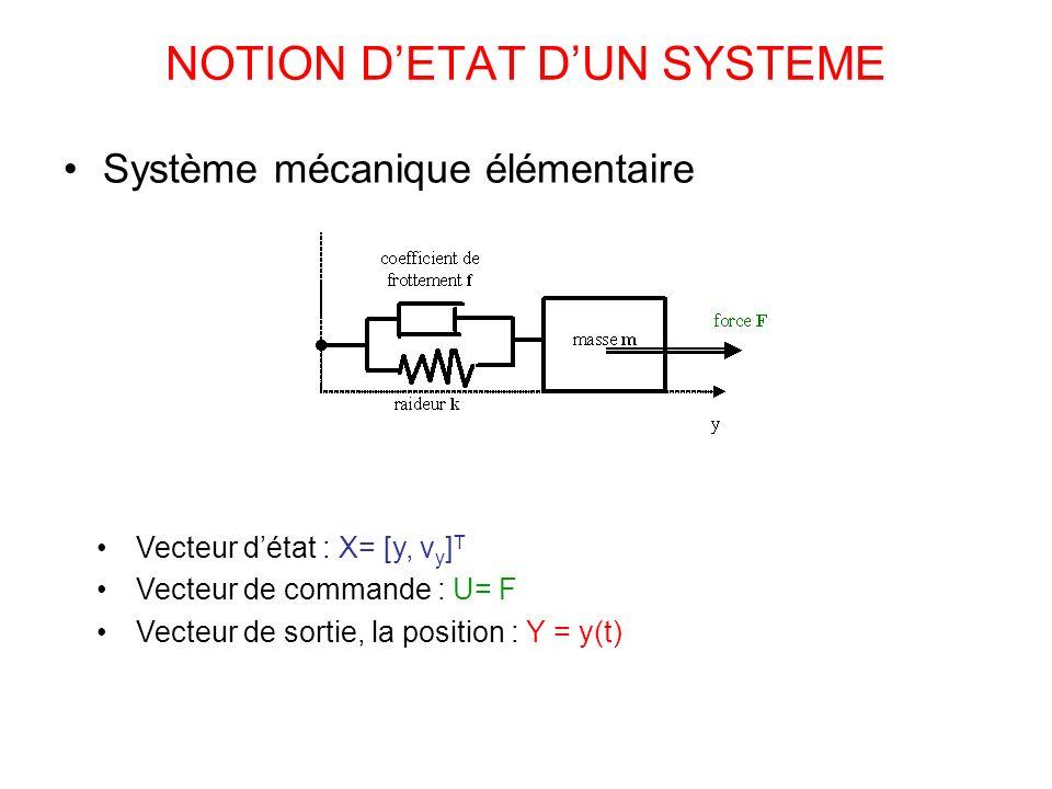 NOTION DETAT DUN SYSTEME Système mécanique élémentaire Vecteur détat : X= [y, v y ] T Vecteur de commande : U= F Vecteur de sortie, la position : Y =