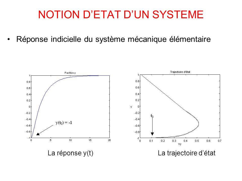 NOTION DETAT DUN SYSTEME Réponse indicielle du système mécanique élémentaire La réponse y(t)La trajectoire détat
