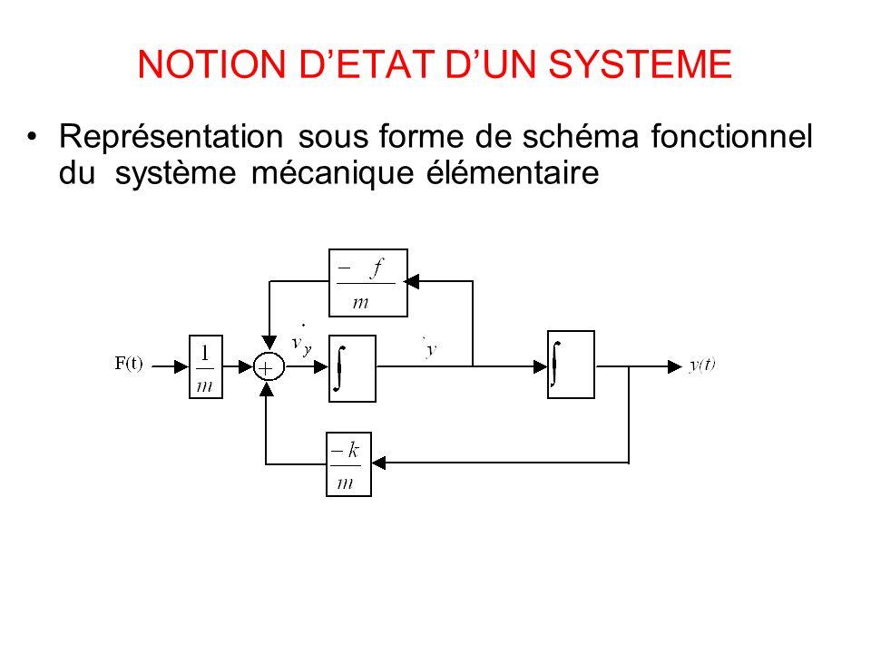 NOTION DETAT DUN SYSTEME Représentation sous forme de schéma fonctionnel du système mécanique élémentaire