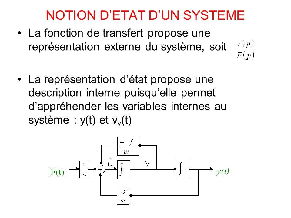 NOTION DETAT DUN SYSTEME La fonction de transfert propose une représentation externe du système, soit La représentation détat propose une description