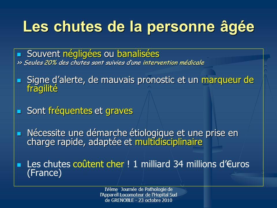 IVème Journée de Pathologie de l Appareil Locomoteur de l Hopital Sud de GRENOBLE - 23 octobre 2010 Les chutes sont fréquentes 2 millions/an de personnes chutent (France) 2 millions/an de personnes chutent (France) 90% des chutes : chez les > 65 ans 90% des chutes : chez les > 65 ans Les > 65 ans : 33 % chutent une fois par an Les > 65 ans : 33 % chutent une fois par an Les > 80 ans : 50 % chutent une fois par an Les > 80 ans : 50 % chutent une fois par an Surviennent surtout à lintérieur (en institution :3 X vs domicile) Surviennent surtout à lintérieur (en institution :3 X vs domicile) femme > homme (sexe ratio diminue avec lâge) femme > homme (sexe ratio diminue avec lâge) >> Homme = Femme à partir de 85 ans