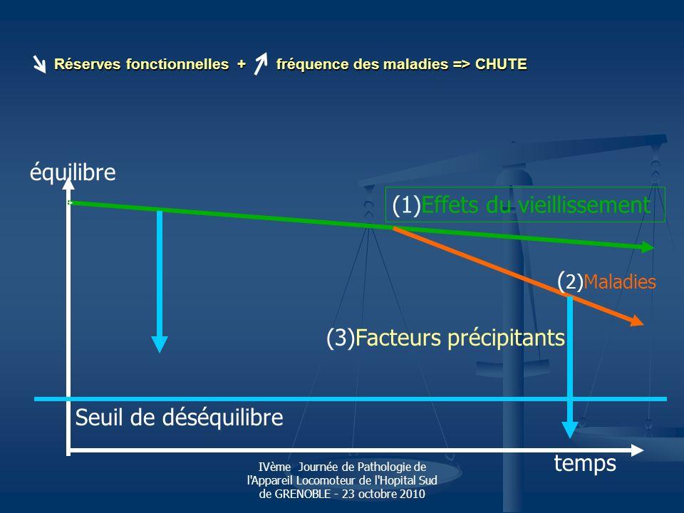 IVème Journée de Pathologie de l'Appareil Locomoteur de l'Hopital Sud de GRENOBLE - 23 octobre 2010 Réserves fonctionnelles + fréquence des maladies =