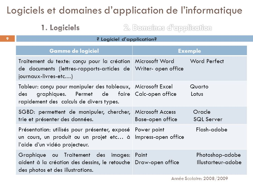 Linformatique est présente dans plusieurs domaines dans notre vie: Domaine de gestion Domaine industrielle Domaine denseignement/éducation Domaine de recherche Domaine scientifique Domaine de télécommunication Année Scolaire: 2008/2009 10 Logiciels et domaines dapplication de linformatique