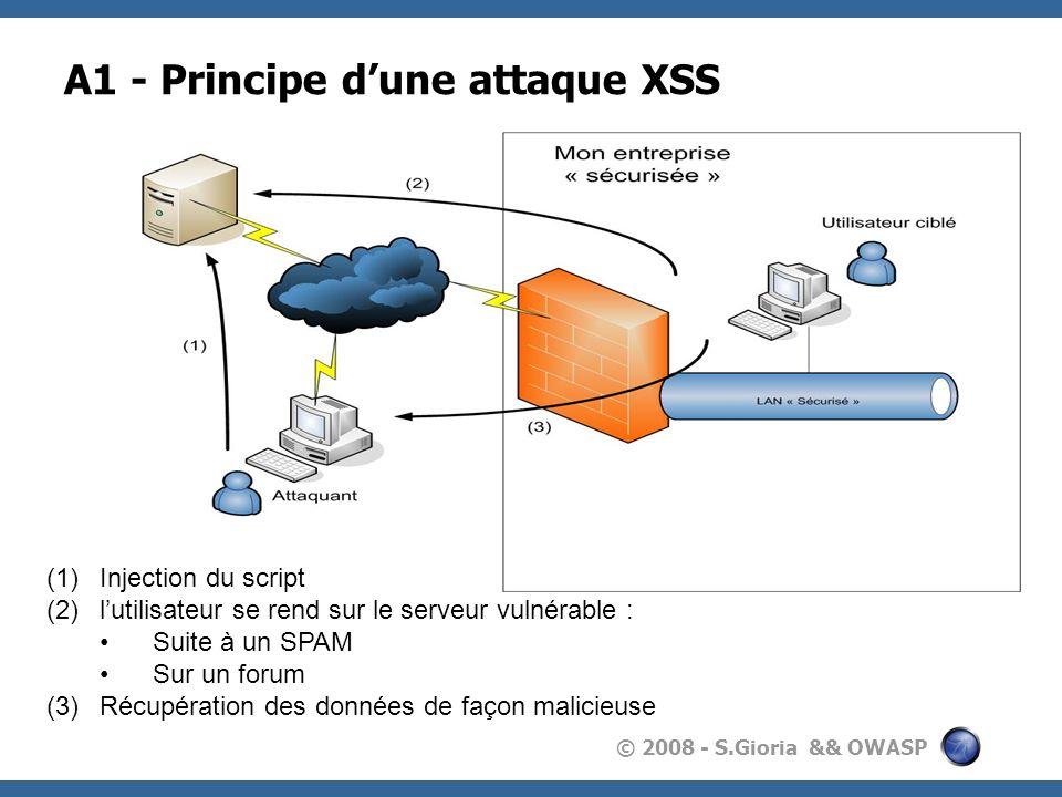 © 2008 - S.Gioria && OWASP A1 - Principe dune attaque XSS (1)Injection du script (2)lutilisateur se rend sur le serveur vulnérable : Suite à un SPAM S