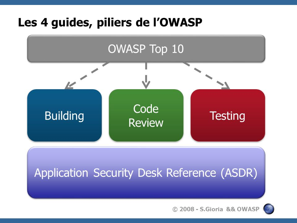© 2008 - S.Gioria && OWASP Les 4 guides, piliers de lOWASP Building Code Review Testing Application Security Desk Reference (ASDR) OWASP Top 10