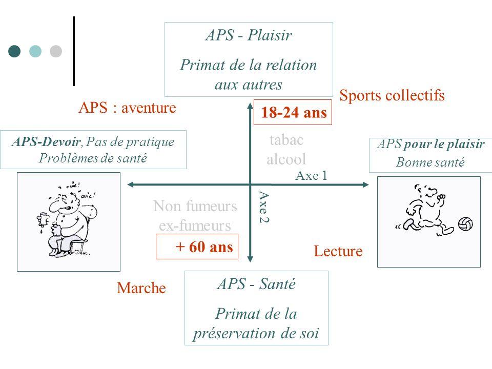 Axe 1 Axe 2 APS pour le plaisir Bonne santé APS-Devoir, Pas de pratique Problèmes de santé APS - Plaisir Primat de la relation aux autres APS - Santé