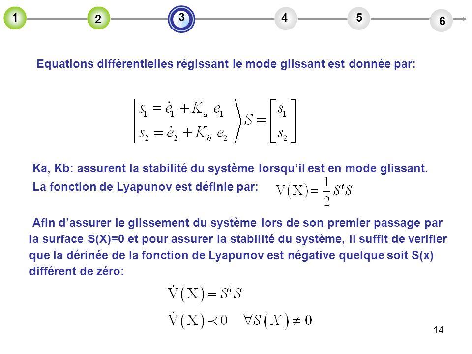 14 Equations différentielles régissant le mode glissant est donnée par: 2 45 6 3 1 2 Ka, Kb: assurent la stabilité du système lorsquil est en mode gli