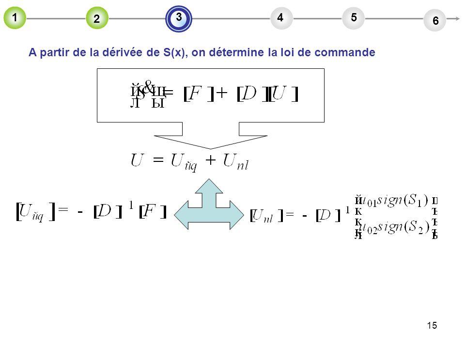 15 A partir de la dérivée de S(x), on détermine la loi de commande 2 45 6 3 1 2