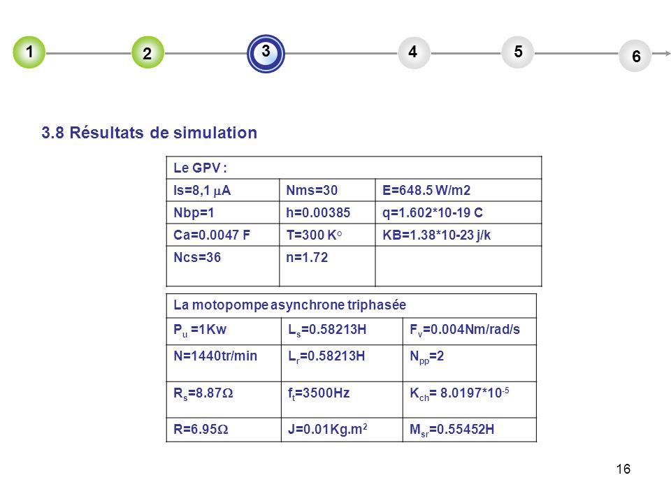16 2 45 6 3 1 2 3.8 Résultats de simulation Le GPV : Is=8,1 A Nms=30E=648.5 W/m2 Nbp=1h=0.00385q=1.602*10-19 C Ca=0.0047 FT=300 K°KB=1.38*10-23 j/k Nc