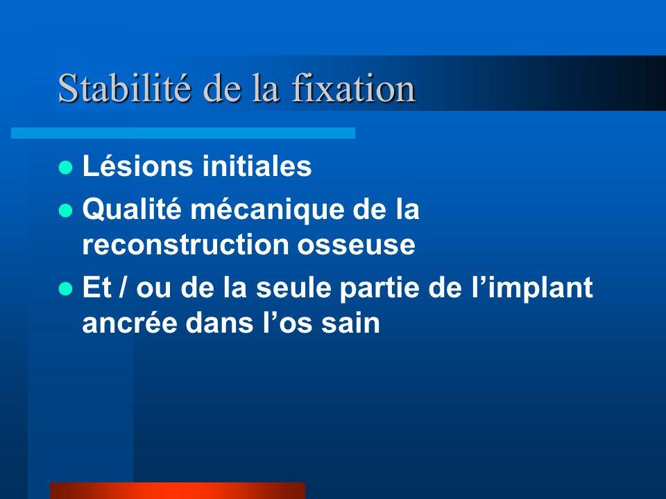 Stabilité de la fixation Lésions initiales Qualité mécanique de la reconstruction osseuse Et / ou de la seule partie de limplant ancrée dans los sain