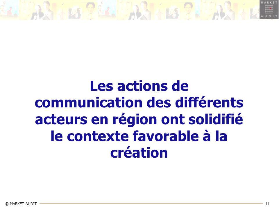 11 © MARKET AUDIT Les actions de communication des différents acteurs en région ont solidifié le contexte favorable à la création