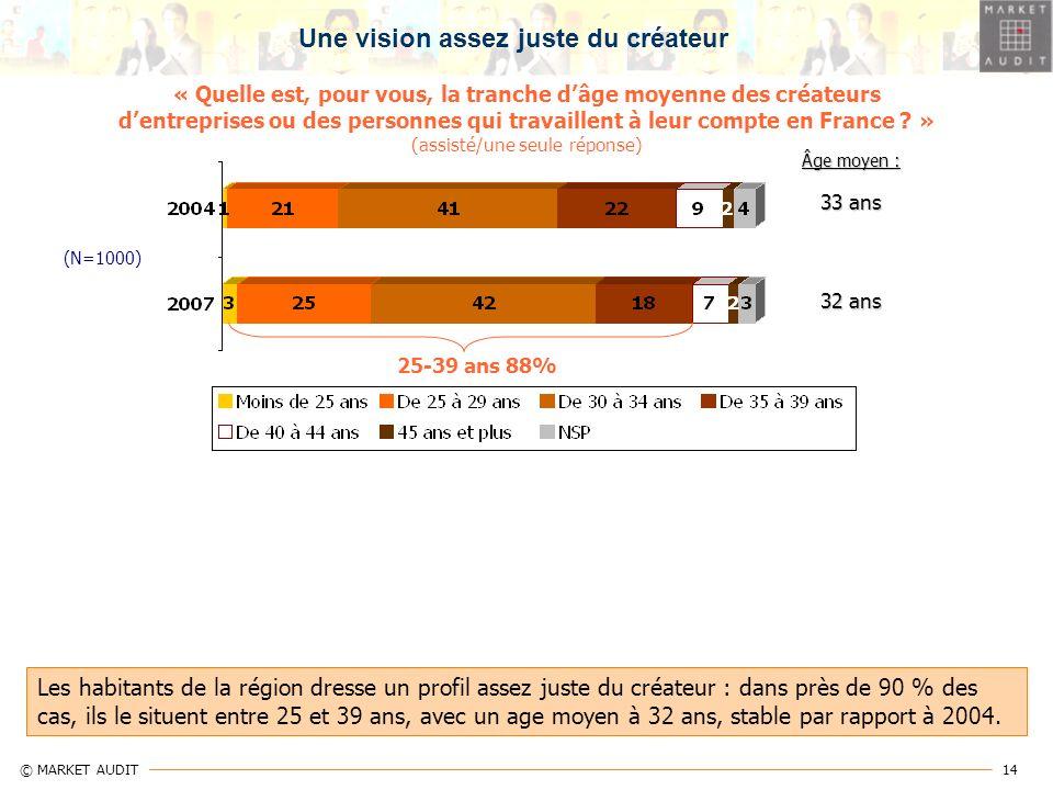14 © MARKET AUDIT « Quelle est, pour vous, la tranche dâge moyenne des créateurs dentreprises ou des personnes qui travaillent à leur compte en France
