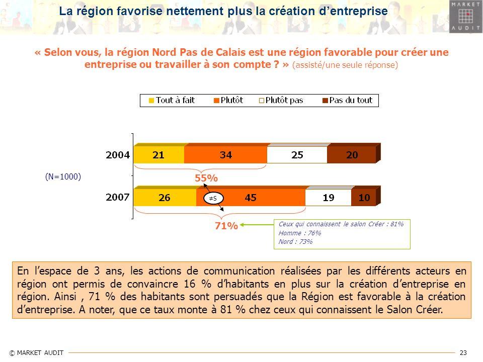 23 © MARKET AUDIT « Selon vous, la région Nord Pas de Calais est une région favorable pour créer une entreprise ou travailler à son compte ? » (assist
