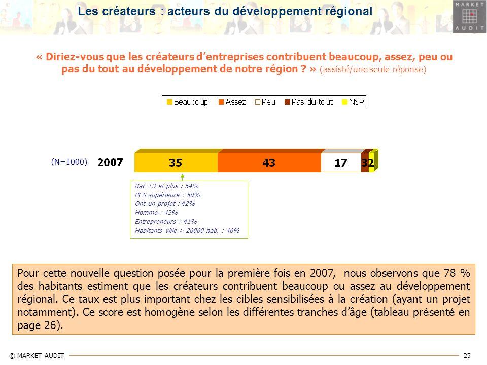 25 © MARKET AUDIT « Diriez-vous que les créateurs dentreprises contribuent beaucoup, assez, peu ou pas du tout au développement de notre région ? » (a