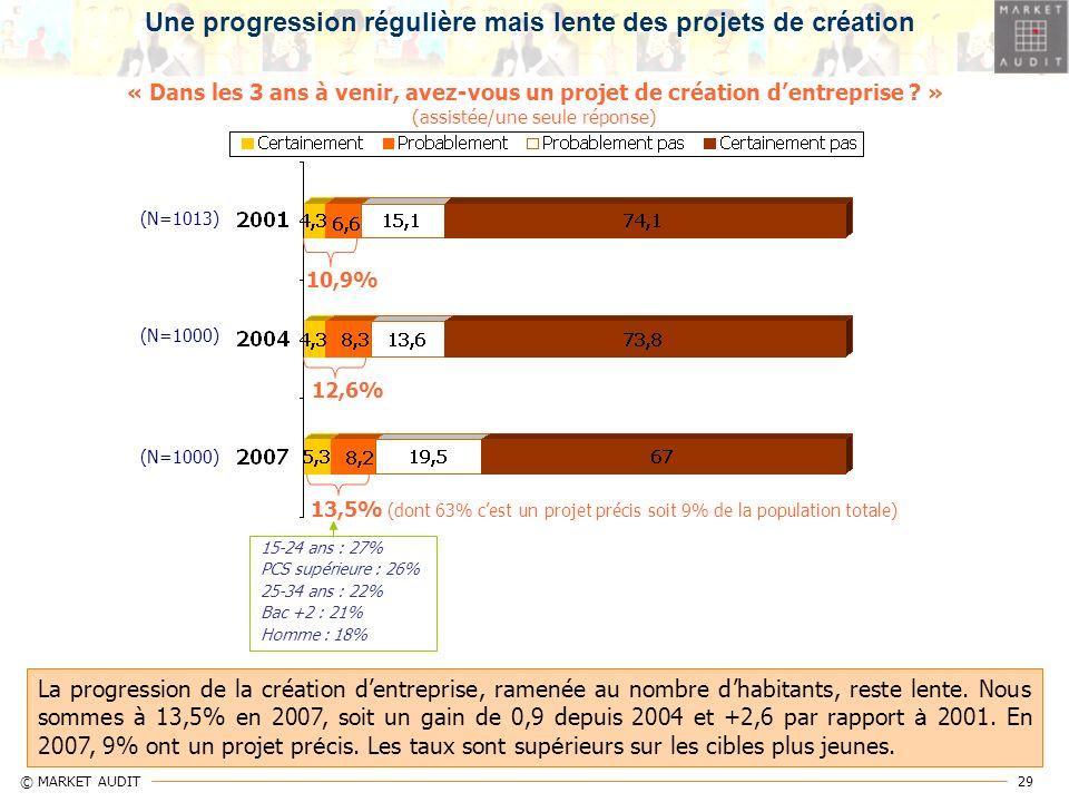 29 © MARKET AUDIT « Dans les 3 ans à venir, avez-vous un projet de création dentreprise ? » (assistée/une seule réponse) (N=1013) 10,9% 13,5% (dont 63