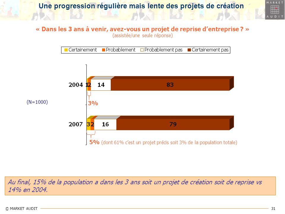 31 © MARKET AUDIT « Dans les 3 ans à venir, avez-vous un projet de reprise dentreprise ? » (assistée/une seule réponse) 5% (dont 61% cest un projet pr