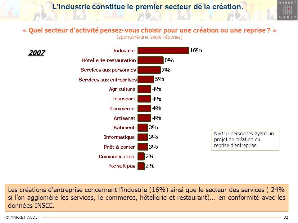 32 © MARKET AUDIT « Quel secteur dactivité pensez-vous choisir pour une création ou une reprise ? » (spontané/une seule réponse) N=153 personnes ayant