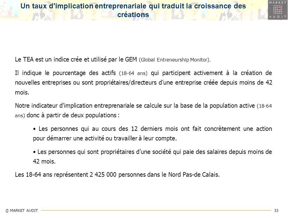 33 © MARKET AUDIT Un taux d'implication entreprenariale qui traduit la croissance des créations Le TEA est un indice crée et utilisé par le GEM (Globa