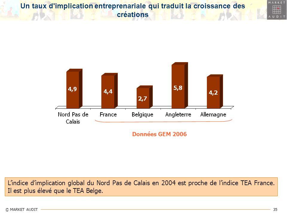 35 © MARKET AUDIT Données GEM 2006 Un taux d'implication entreprenariale qui traduit la croissance des créations Lindice dimplication global du Nord P